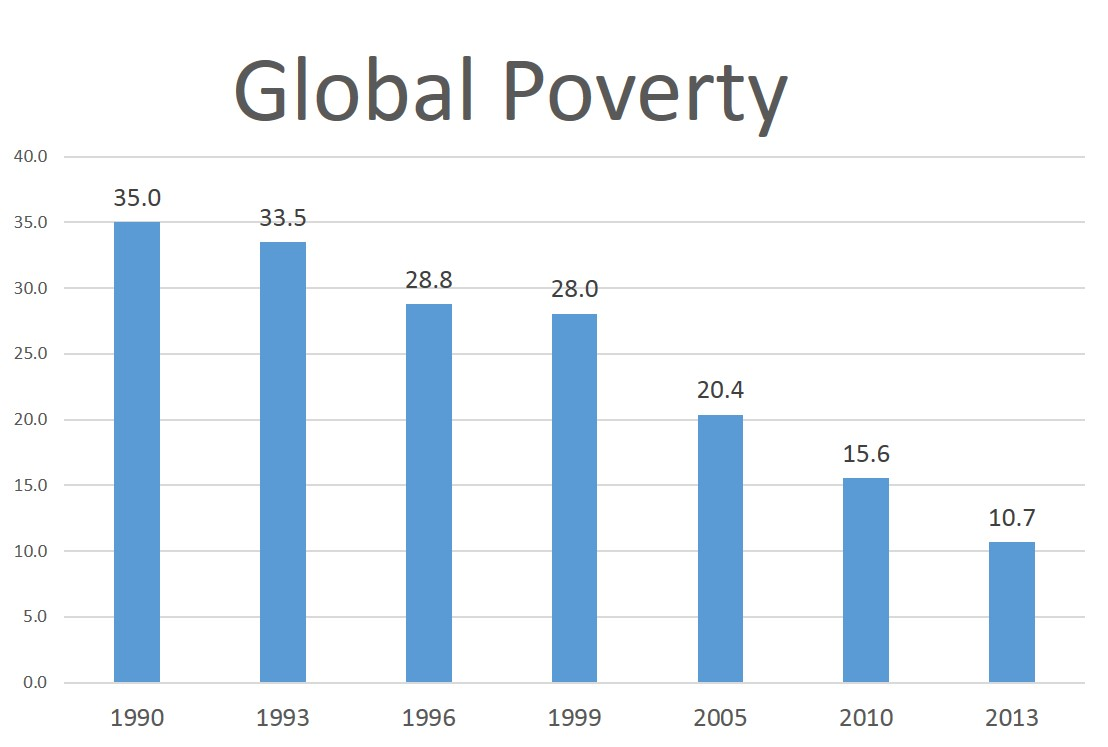 How Education Drives Inequality Among 99 >> Inequality Doesn T Create Poverty Mises Wire