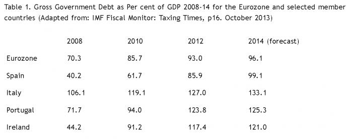 Gross Government Debt 2008–14