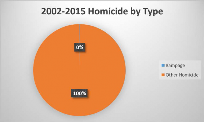 2002-2015 Homicide by Type