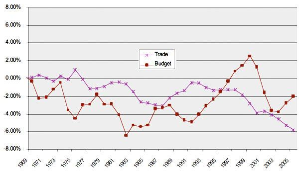 """""""Twin Deficits"""" in the United States, as percentage of GDP"""