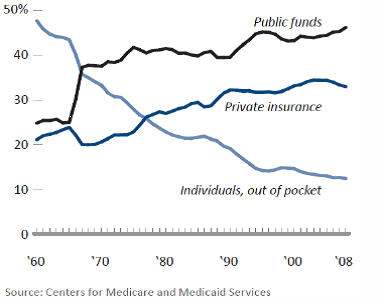 Figure 2 Source of Funds for US Healthcare Spending 1960-2008