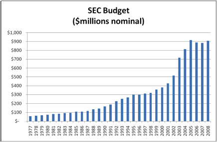 Chart 1. SEC Annual Budgets
