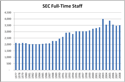 "Chart 2. SEC ""full-time-equivalent"" staff"