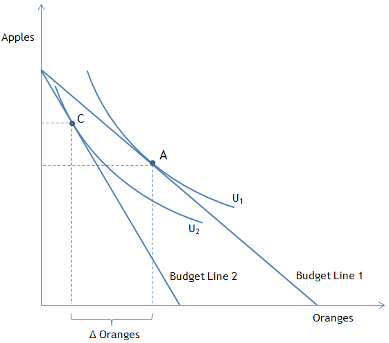 Figure 1: A graphical representation of a two-good constrained-optimization problem when the price of one of the goods changes