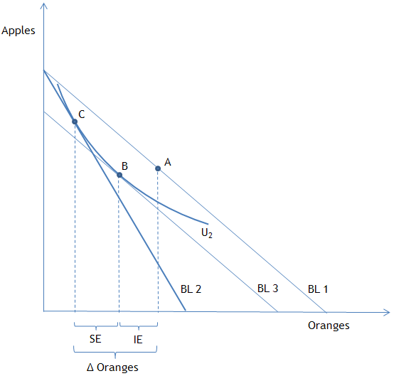Figure 2: A graphical representation of the income and substitution effects within the constrained-optimization framework