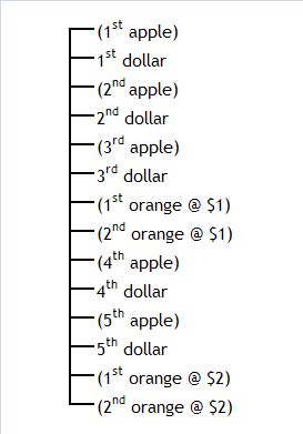 Figure 4: A hypothetical value scale after a price increase