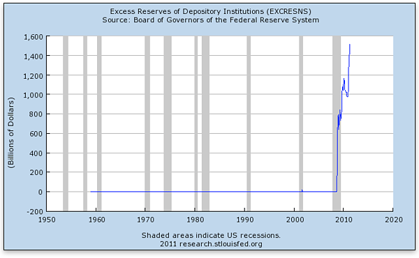 Excess Reserves