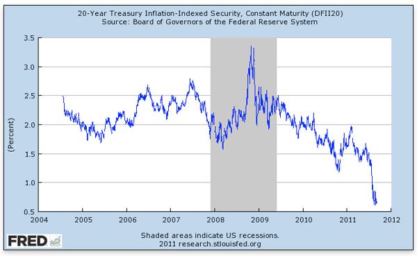 20-Year Treasury Inflation-Indexed Secutiry