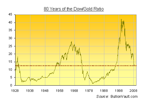 80 Year Dow Gold