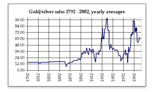 Gold/silver ratio 1792-2002