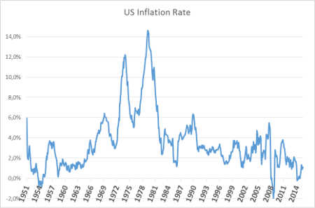 A.83-2InflationRate.png
