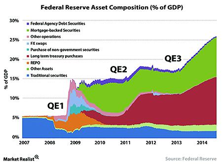 Federal Reserve Asset Composition