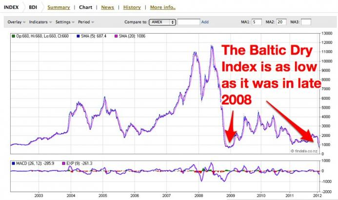 Baltic dry index sinks to historic lows mises wire