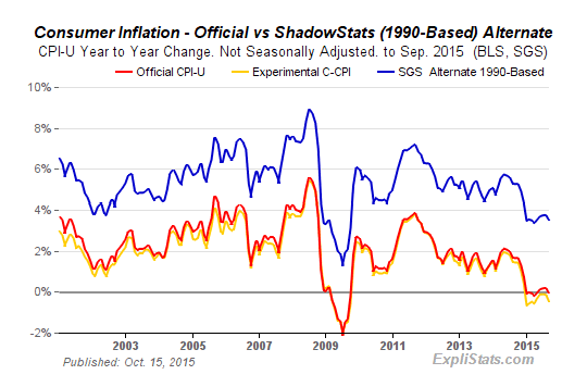 Consumer Inflation: Official vs Shadow Stats