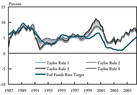 Kansas City Fed vs Talyor Rule