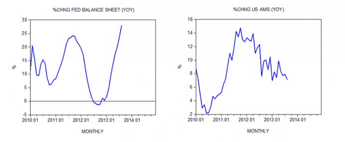 Change Fed Balance Sheet and Change US AMS