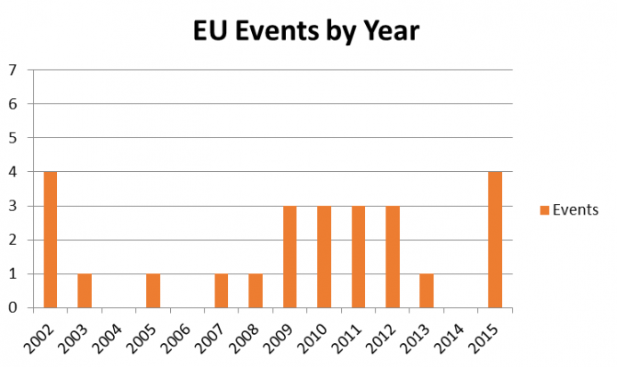 EU Events by Year