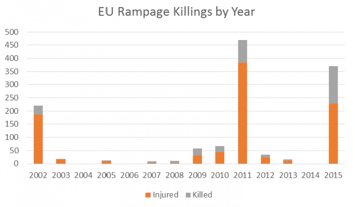 EU Rampage Killings by Year