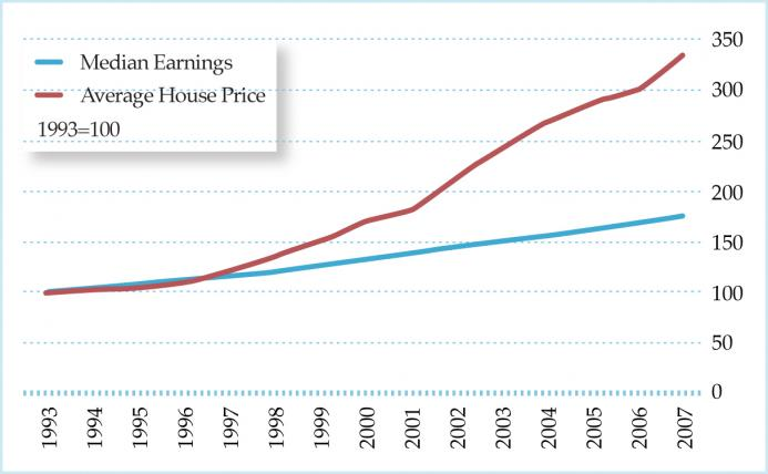 Not enough bricks monetary misperceptions and the uk housing boom one of the most common arguments suggesting that the uk suffered a housing bubble was due to the fact that house prices have become increasingly higher than fandeluxe Image collections