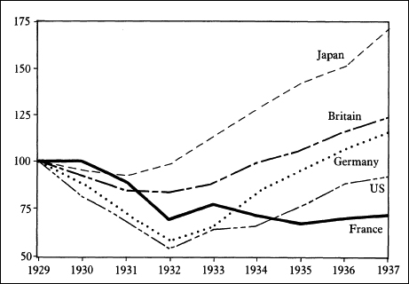Figure 1. Inflation-Adjusted Industrial Output