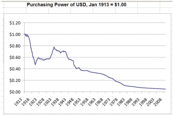 Purchasing Power of USD, Jan. 1913