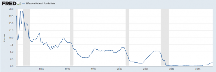 Fred Funds Rate Dec_1.png