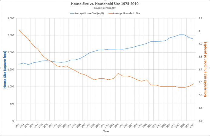 House Size vs. Household Size 1973–2010