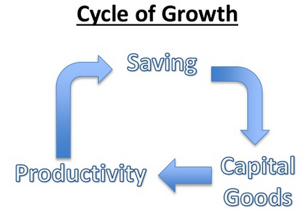 How an Economy Grows image 8