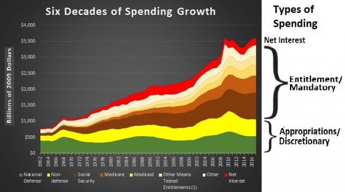 Mar-1-18-Spending-Types.jpg