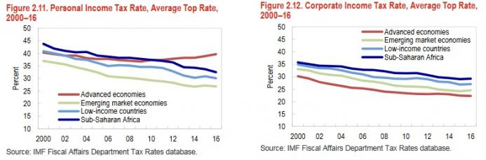 May-10-18-IMF-Tax-Rates.jpg