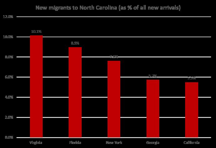 NC_migrants.png