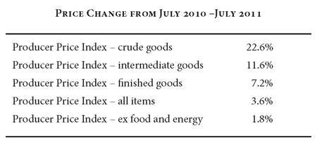 Price Change From July 2010 to 2011