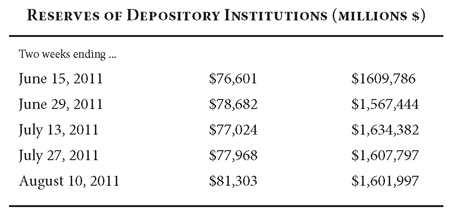 Reserves of Depository Institutions