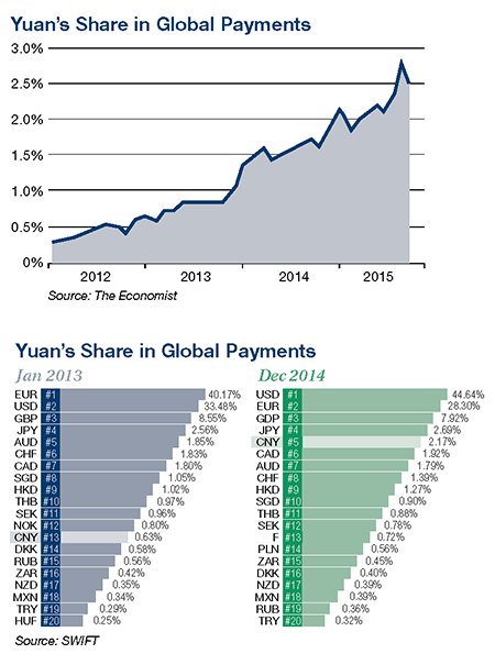 Yuan's Share in Global Payments