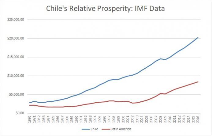 Rodrik-Chile-IMF.jpg