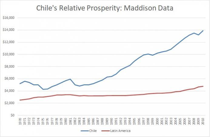 Rodrik-Chile-Maddison.jpg