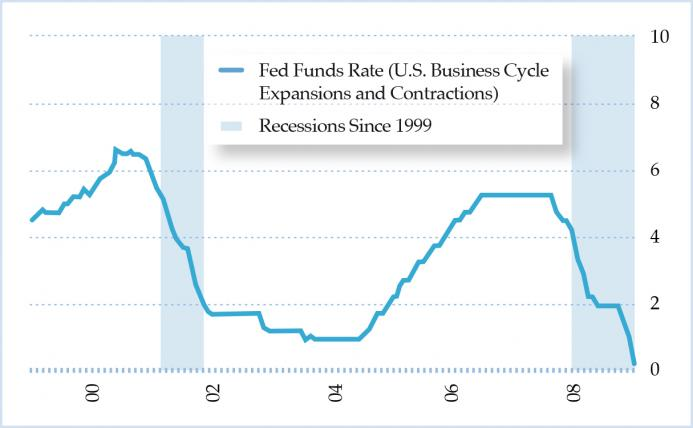 Figure 2. Fed Funds Rate in the 2000s