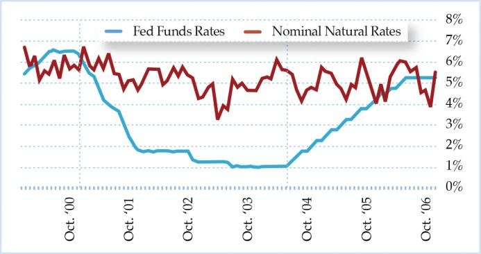 Figure 4. Nominal Natural Rates versus Fed Funds Rates in the 2000s