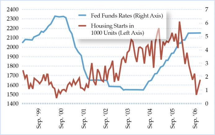 Figure 5. Housing Starts versus Fed Funds Rates in the 2000s