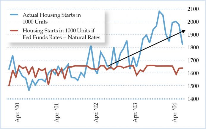 Figure 6. Housing Starts: Actual versus If Fed Fund Rates Equal to Natural Rates in the 2000s