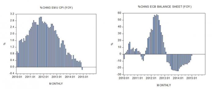 ECB balance sheet — monthly