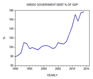 Greek Government Debt % of GDP