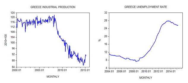 Greece Industrial Production and Unemployment Rate