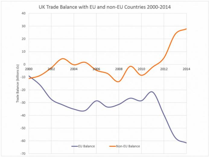UK_trade_balance_EU_2000_2014.jpg