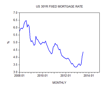 US 30 YR Fixed Mortgage Rate Shostak
