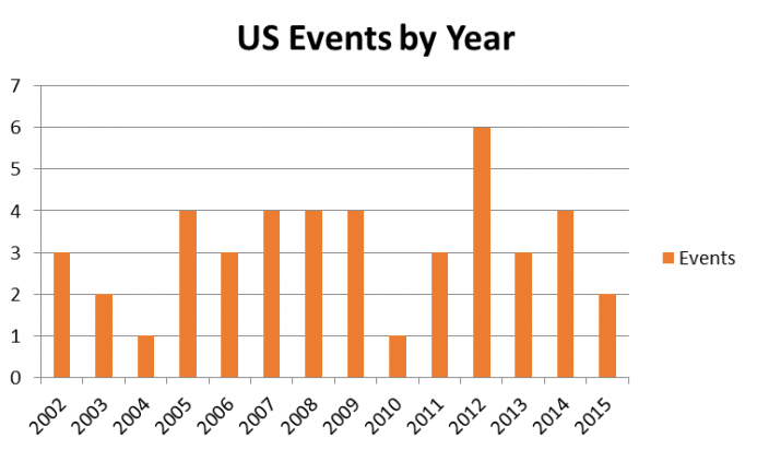 US Events by Year