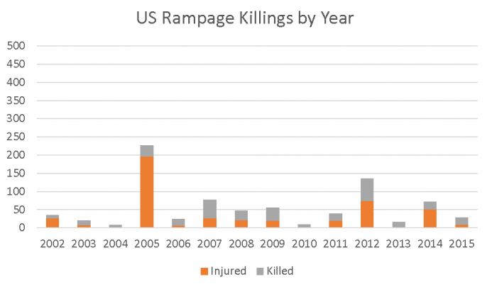 US Rampage Killings by Year