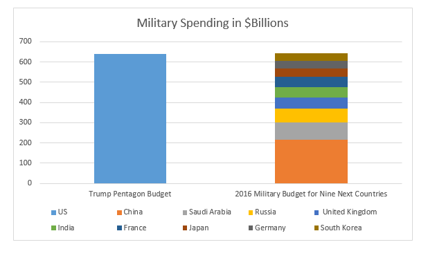 US spending v world.png