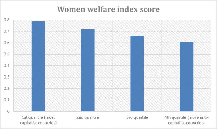 a.157-2-womenwelfareindexscore.png
