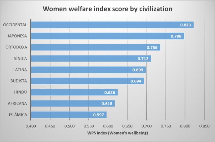 a.157-3-womenwelfareindexscore.png
